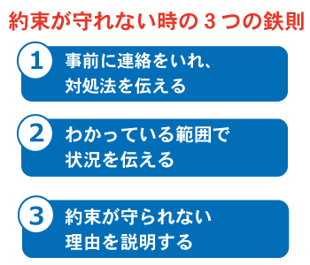 第18回:約束不履行への対処方法