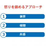 第27回:クレーム対応検定にチャレンジ