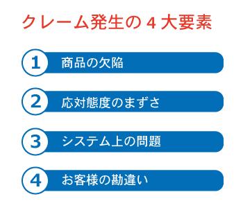 クレーム発生の4大要素画像