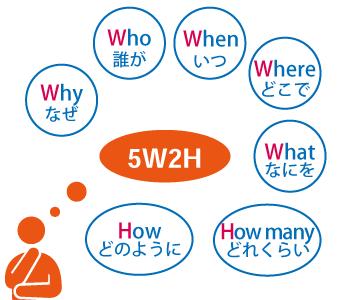 5W2H画像