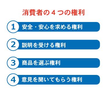 消費者の4つの権利説明画像