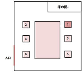 和室席次(席順)2説明画像