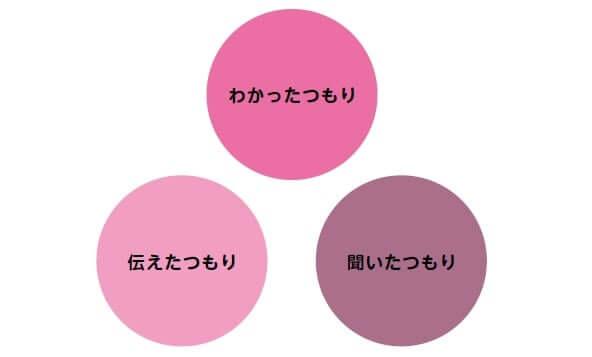 お互いの理解を邪魔する3つのつもり説明画像