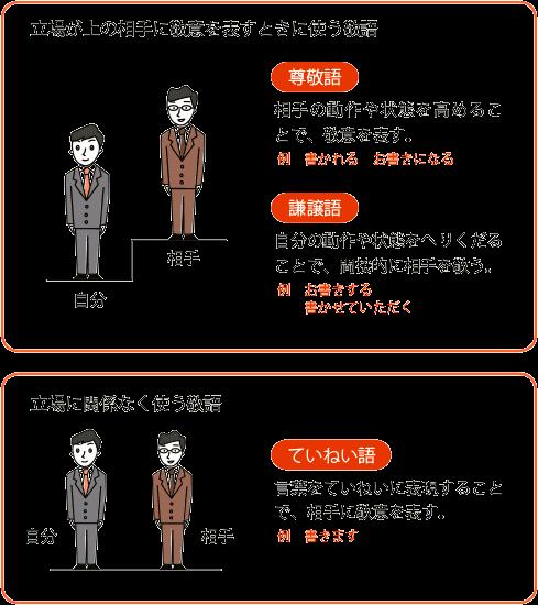 立場による言葉説明画像