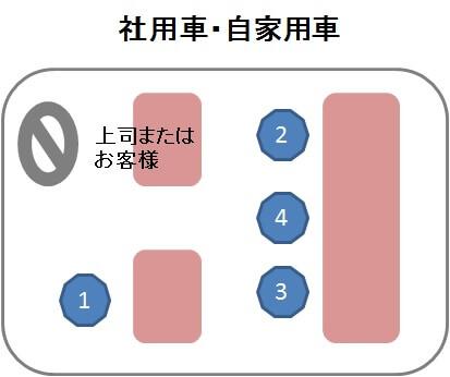 乗用車席次(席順)説明画像