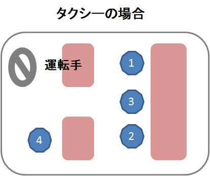 タクシー席次(席順)説明画像