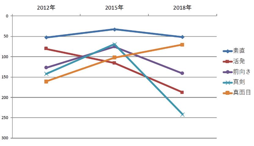 新入社員の傾向グラフ