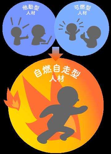 自燃自走型人材説明図
