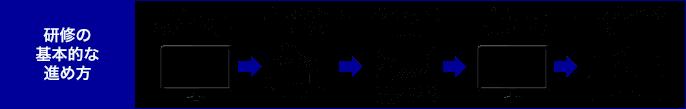 研修の基本的な進め方(全7セッション)再現ドラマ(ダメ上司)→ディスカッション、ワーク等→ポイント解説・講義→再現ドラマ(良い上司)→ロールプレイング・演習